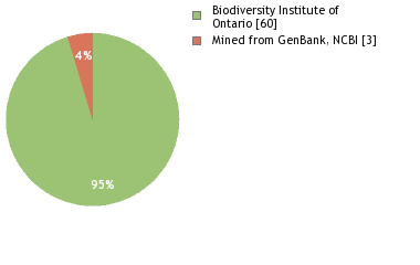 Sequencing Labs
